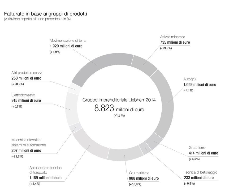 liebherr-fatturato-gruppi-di-prodotti-2014-it_ok